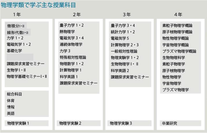筑波大学 理工学群 物理学類カリキュラム
